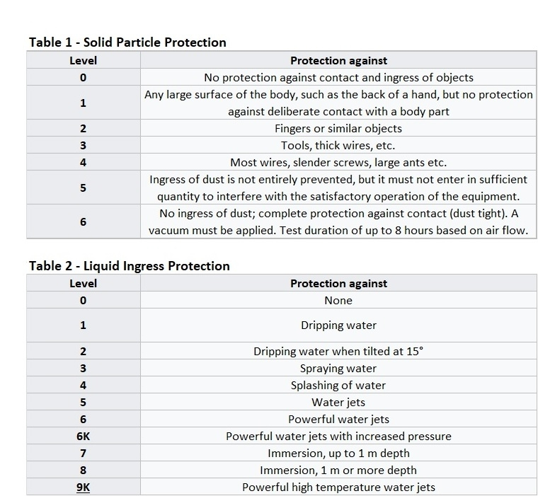 IP Ratings Tables